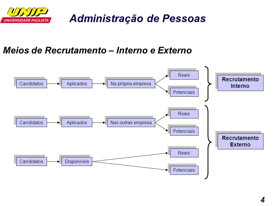 Administração de Pessoas 4 Meios de Recrutamento – Interno e Externo Candidatos Aplicados Disponíveis Na própria empresa Nas outras empresa Reais Pote