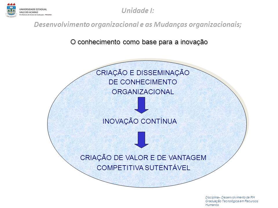 CRIAÇÃO E DISSEMINAÇÃO DE CONHECIMENTO ORGANIZACIONAL INOVAÇÃO CONTÍNUA CRIAÇÃO DE VALOR E DE VANTAGEM COMPETITIVA SUTENTÁVEL O conhecimento como base