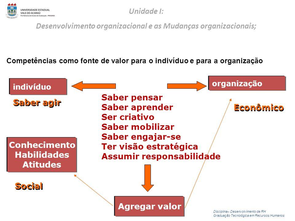 Competências como fonte de valor para o indivíduo e para a organização indivíduo organização Saber agir Saber pensar Saber aprender Ser criativo Saber