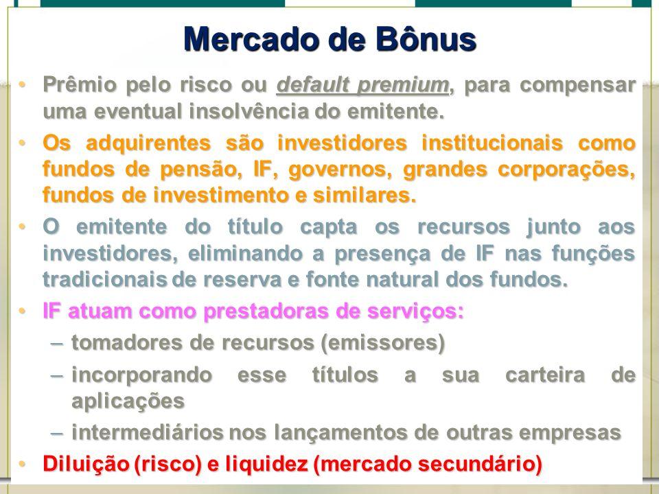 6/1/201442 Mercado de Bônus Prêmio pelo risco ou default premium, para compensar uma eventual insolvência do emitente.Prêmio pelo risco ou default pre
