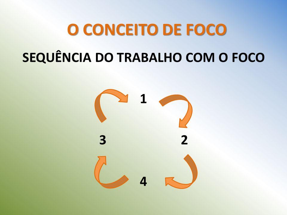 O CONCEITO DE FOCO SEQUÊNCIA DO TRABALHO COM O FOCO 1 3 2 4