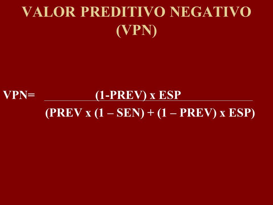 VALOR PREDITIVO NEGATIVO (VPN) VPN= (1-PREV) x ESP (PREV x (1 – SEN) + (1 – PREV) x ESP)