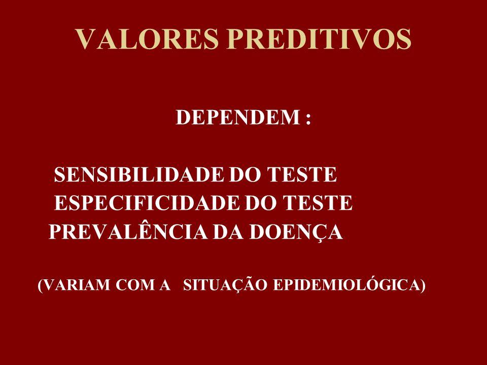 VALORES PREDITIVOS DEPENDEM : SENSIBILIDADE DO TESTE ESPECIFICIDADE DO TESTE PREVALÊNCIA DA DOENÇA (VARIAM COM A SITUAÇÃO EPIDEMIOLÓGICA)