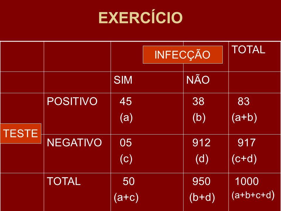 EXERCÍCIO TOTAL SIMNÃO POSITIVO 45 (a) 38 (b) 83 (a+b) NEGATIVO 05 (c) 912 (d) 917 (c+d) TOTAL 50 (a+c) 950 (b+d) 1000 (a+b+c+d ) TESTE INFECÇÃO