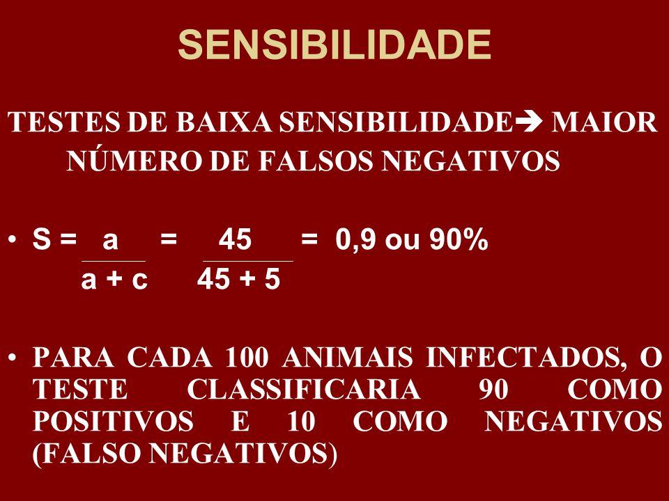 SENSIBILIDADE TESTES DE BAIXA SENSIBILIDADE MAIOR NÚMERO DE FALSOS NEGATIVOS S = a = 45 = 0,9 ou 90% a + c 45 + 5 PARA CADA 100 ANIMAIS INFECTADOS, O
