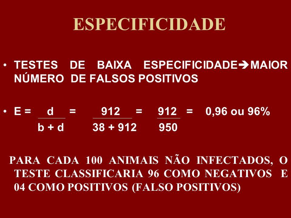 ESPECIFICIDADE TESTES DE BAIXA ESPECIFICIDADE MAIOR NÚMERO DE FALSOS POSITIVOS E = d = 912 = 912 = 0,96 ou 96% b + d 38 + 912 950 PARA CADA 100 ANIMAI
