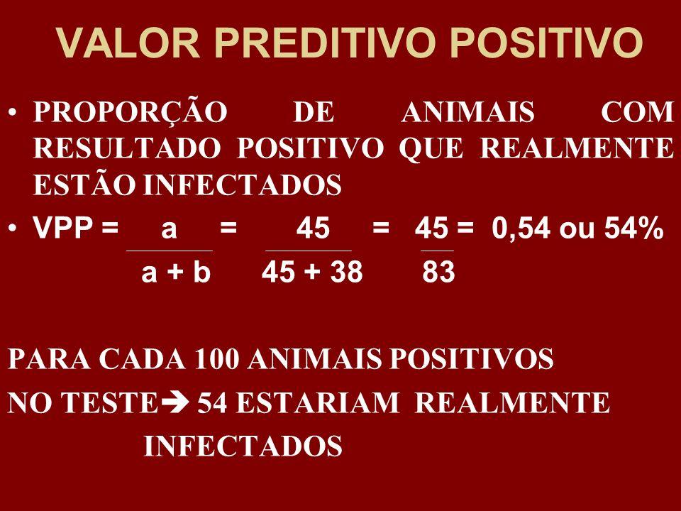 VALOR PREDITIVO POSITIVO PROPORÇÃO DE ANIMAIS COM RESULTADO POSITIVO QUE REALMENTE ESTÃO INFECTADOS VPP = a = 45 = 45 = 0,54 ou 54% a + b 45 + 38 83 P