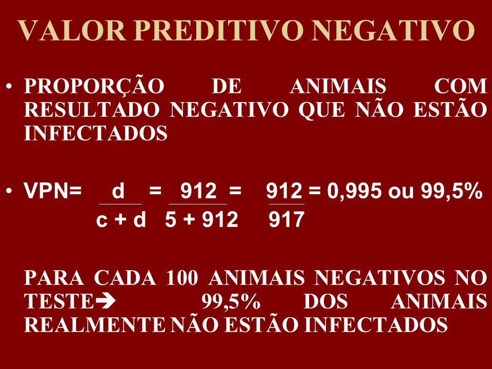 VALOR PREDITIVO NEGATIVO PROPORÇÃO DE ANIMAIS COM RESULTADO NEGATIVO QUE NÃO ESTÃO INFECTADOS VPN= d = 912 = 912 = 0,995 ou 99,5% c + d 5 + 912 917 PA
