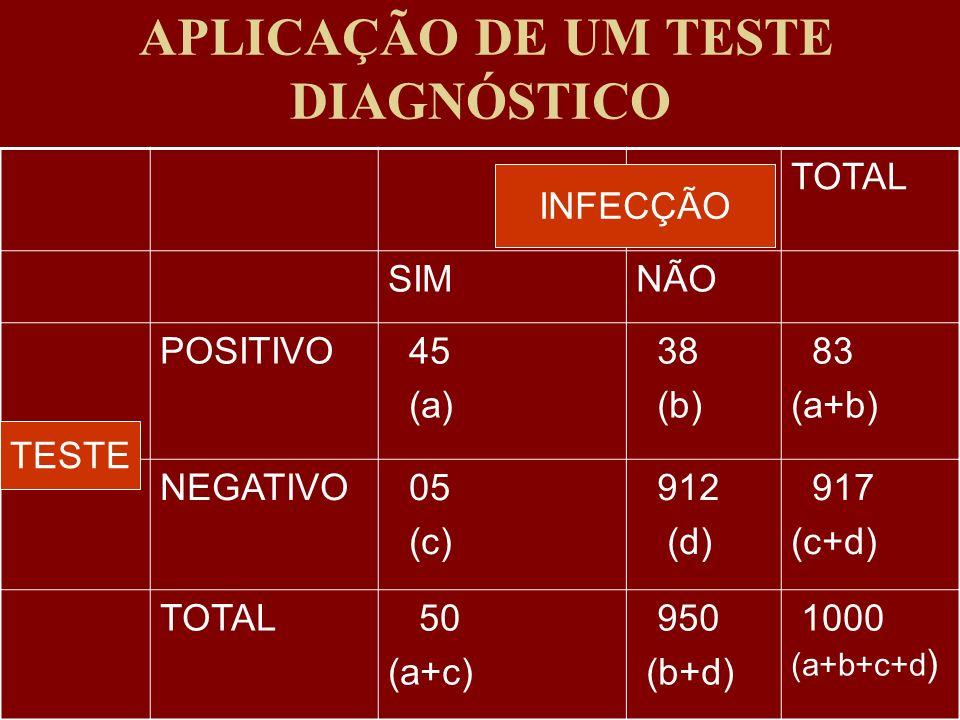 APLICAÇÃO DE UM TESTE DIAGNÓSTICO TOTAL SIMNÃO POSITIVO 45 (a) 38 (b) 83 (a+b) NEGATIVO 05 (c) 912 (d) 917 (c+d) TOTAL 50 (a+c) 950 (b+d) 1000 (a+b+c+