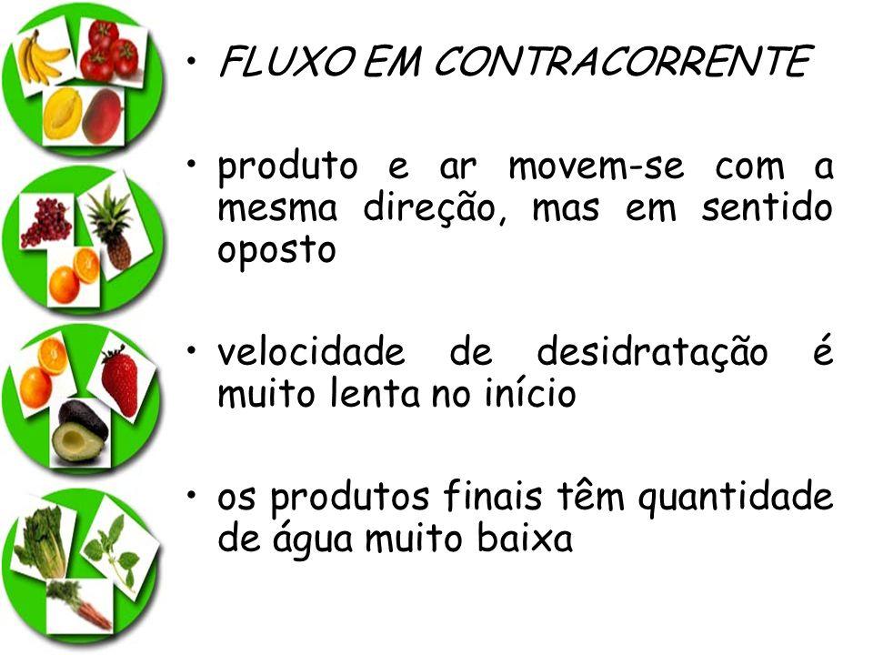 FLUXO EM CONTRACORRENTE produto e ar movem-se com a mesma direção, mas em sentido oposto velocidade de desidratação é muito lenta no início os produto