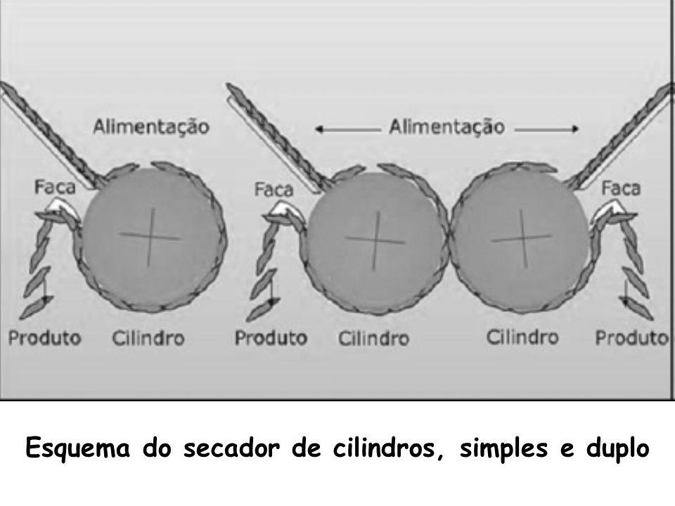 Esquema do secador de cilindros, simples e duplo