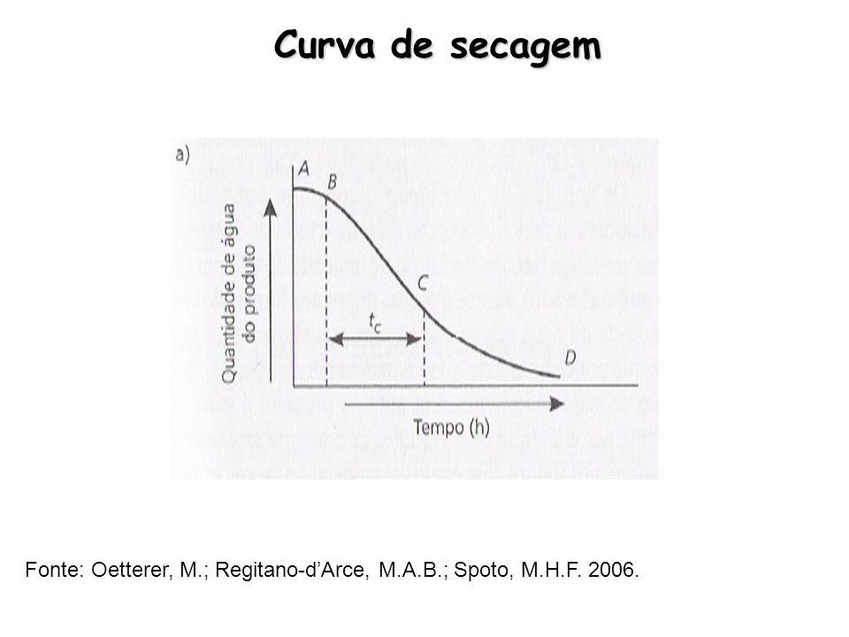 Curva de secagem Fonte: Oetterer, M.; Regitano-dArce, M.A.B.; Spoto, M.H.F. 2006.