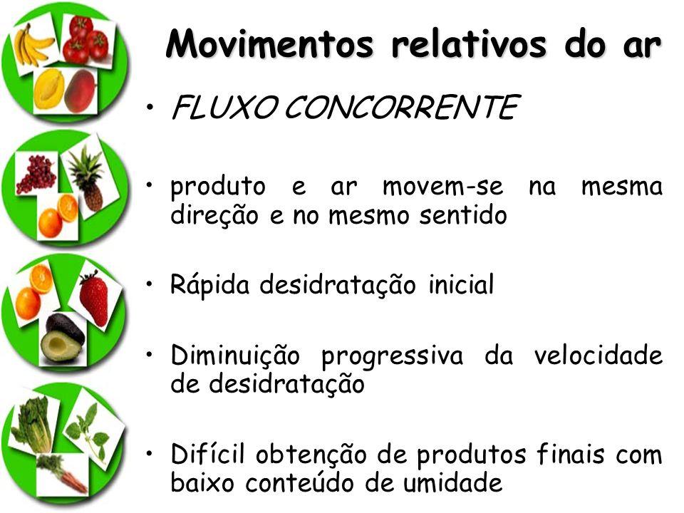 Movimentos relativos do ar FLUXO CONCORRENTE produto e ar movem-se na mesma direção e no mesmo sentido Rápida desidratação inicial Diminuição progress