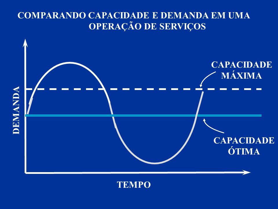 DEMANDA TEMPO CAPACIDADE MÁXIMA CAPACIDADE ÓTIMA COMPARANDO CAPACIDADE E DEMANDA EM UMA OPERAÇÃO DE SERVIÇOS