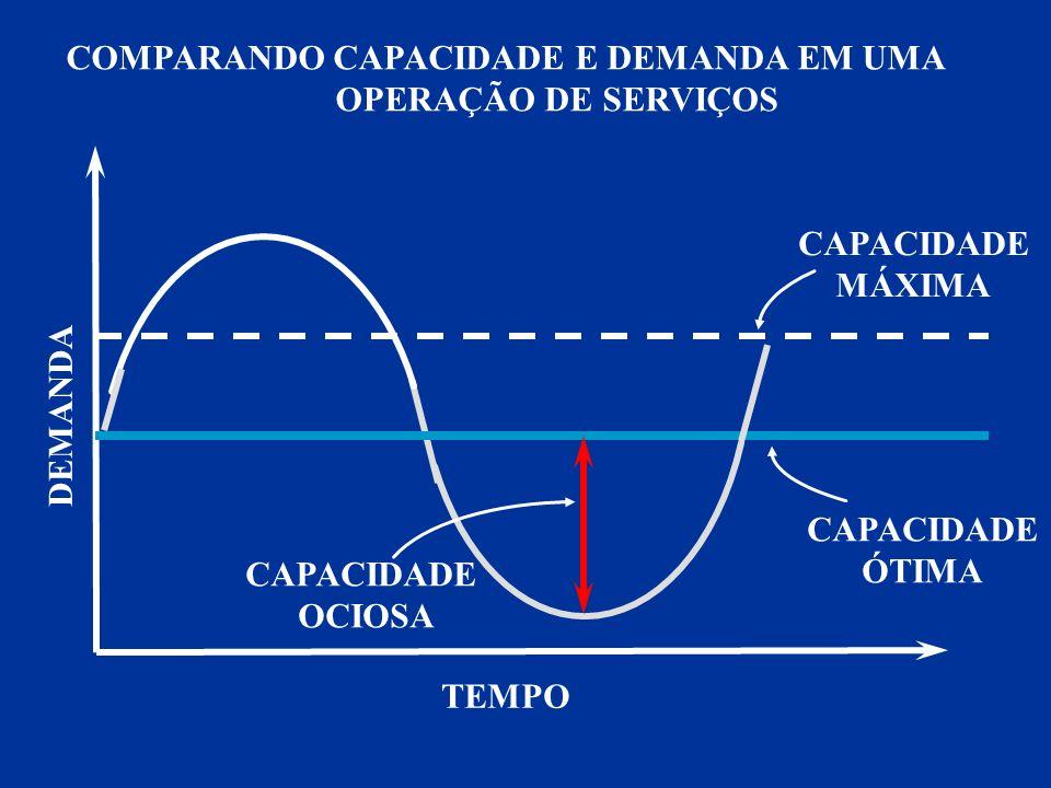 DEMANDA TEMPO CAPACIDADE MÁXIMA CAPACIDADE ÓTIMA CAPACIDADE OCIOSA COMPARANDO CAPACIDADE E DEMANDA EM UMA OPERAÇÃO DE SERVIÇOS