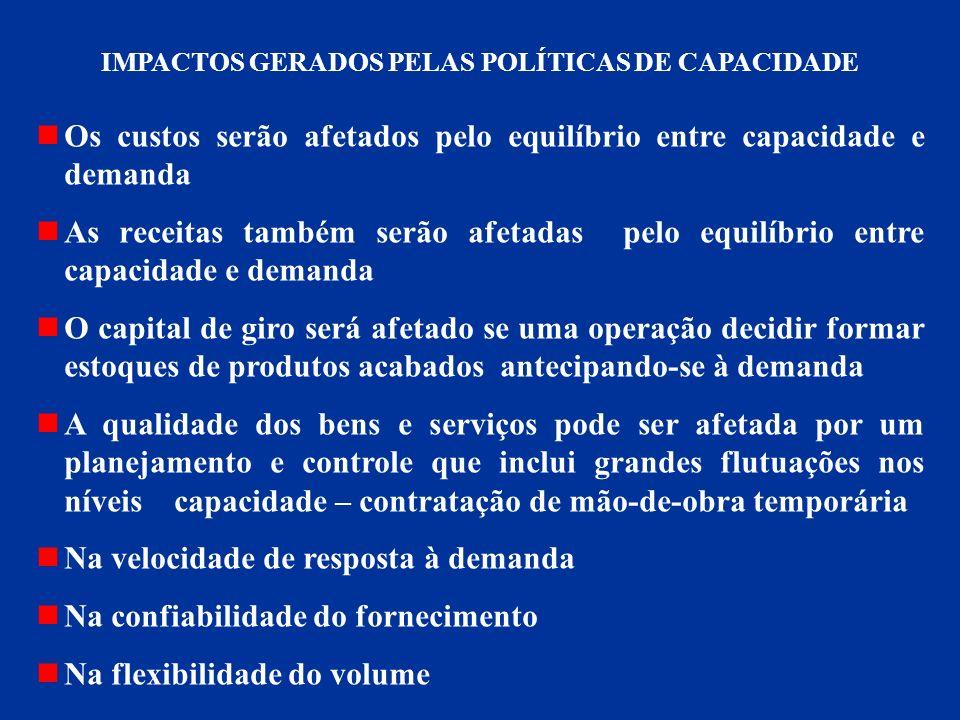 IMPACTOS GERADOS PELAS POLÍTICAS DE CAPACIDADE Os custos serão afetados pelo equilíbrio entre capacidade e demanda As receitas também serão afetadas p