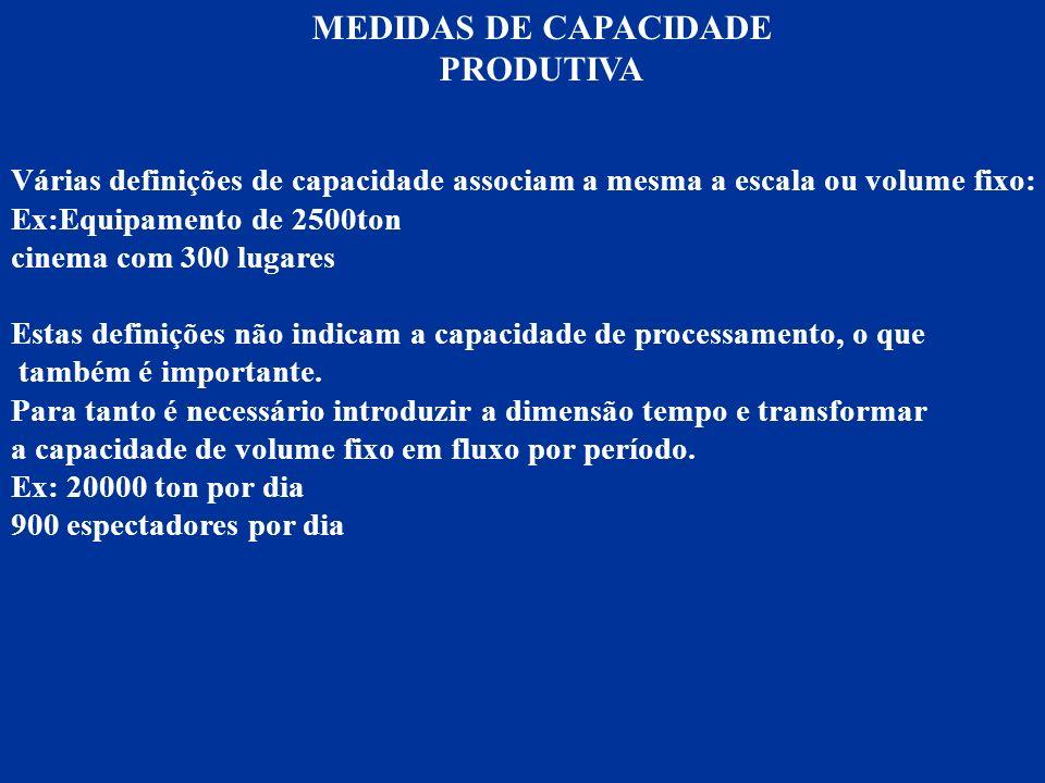 MEDIDAS DE CAPACIDADE PRODUTIVA Várias definições de capacidade associam a mesma a escala ou volume fixo: Ex:Equipamento de 2500ton cinema com 300 lug