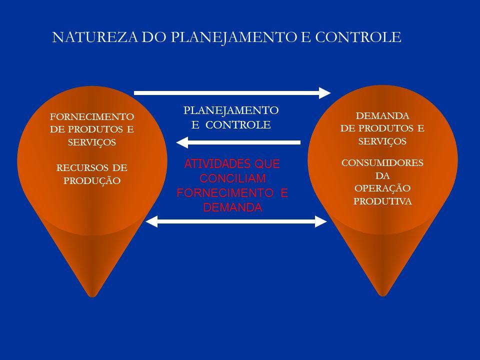 PLANEJAMENTO CONTROLE HORIZONTE DE TEMPO HORAS/DIAS DIAS/SEMANAS/MESES MESES/ANOS PLANEJAMENTO E CONTROLE DE LONGO PRAZO PREVISÕES DE DEMANDA AGREGADA DETERMINA OS RECURSOS DE FORMA AGREGADA OBJETIVOS ESTABELECIDOS EM GRANDE PARTE EM TERMOS FINANCEIROS PLANEJAMENTO E CONTROLE DE MÉDIO PRAZO USA PREVISÕES DE DEMANDA DESAGREGADA PARCIALMENTE DETERMINA RECURSOS E CONTINGÊNCIAS OBJETIVOS ESTABELECIDOS TANTO EM TERMOS FINANCEIROS COMO OPERACIONAIS PLANEJAMENTO E CONTROLE DE CURTO PRAZO USA PREVISÕES DE DEMANDA TOTALMENTE DESAGREGADA OU DEMANDA REAL FAZ INTERVENÇÕES NOS RECURSOS PARA CORRIGIR DESVIOS CONSIDERAÇÃO DOS DESVIOS OPERACIONAIS ad hoc (caso a caso)