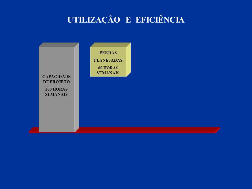 CAPACIDADE DE PROJETO 200 HORAS SEMANAIS PERDAS PLANEJADAS 60 HORAS SEMANAIS UTILIZAÇÃO E EFICIÊNCIA