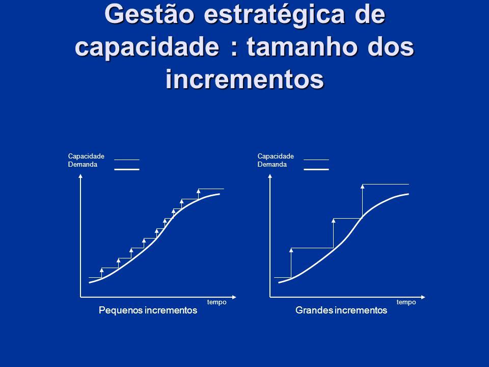 Capacidade Demanda tempo Pequenos incrementosGrandes incrementos Gestão estratégica de capacidade : tamanho dos incrementos
