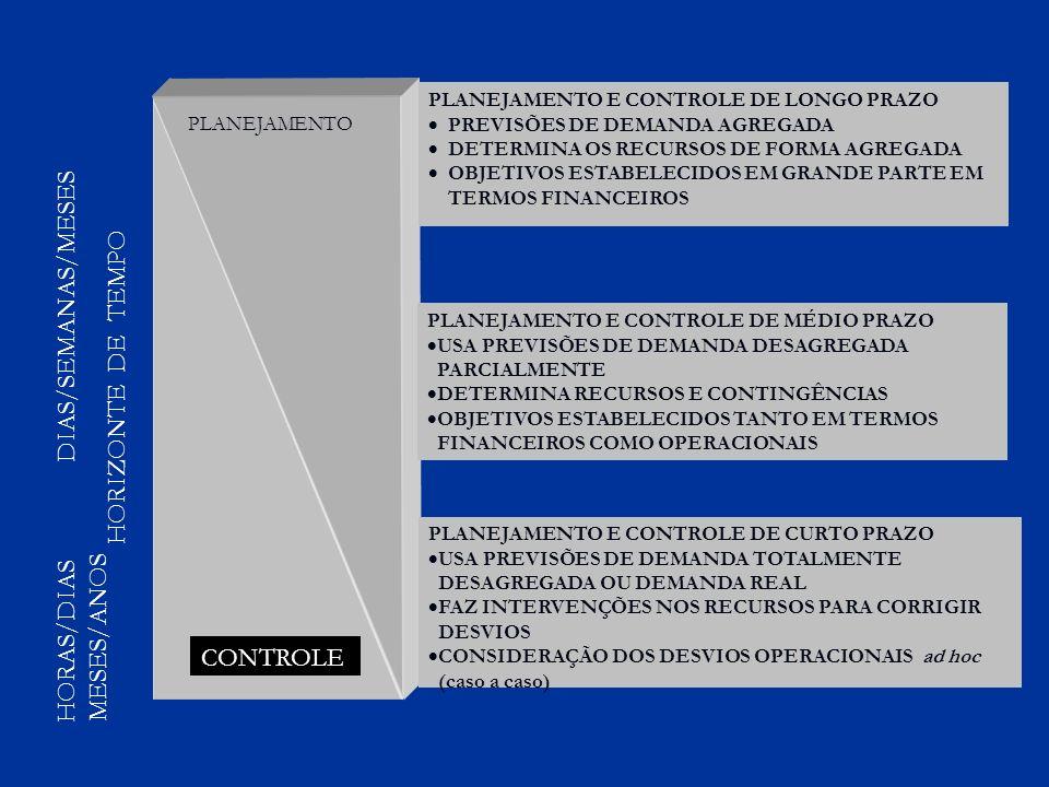 PLANEJAMENTO CONTROLE HORIZONTE DE TEMPO HORAS/DIAS DIAS/SEMANAS/MESES MESES/ANOS PLANEJAMENTO E CONTROLE DE LONGO PRAZO PREVISÕES DE DEMANDA AGREGADA