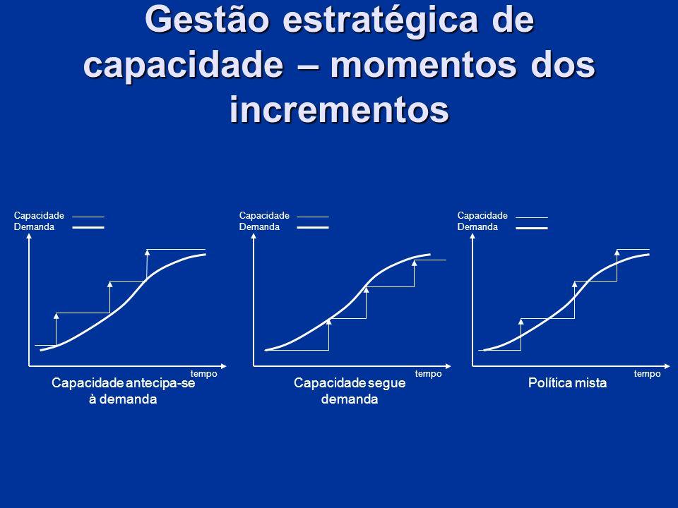 Capacidade Demanda tempo Capacidade antecipa-se à demanda Capacidade Demanda tempo Capacidade segue demanda Capacidade Demanda tempo Política mista Ge