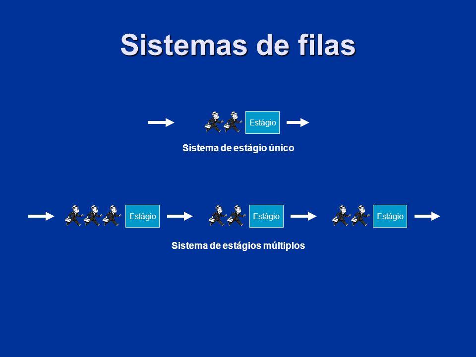 Estágio Sistema de estágios múltiplos Sistema de estágio único Sistemas de filas