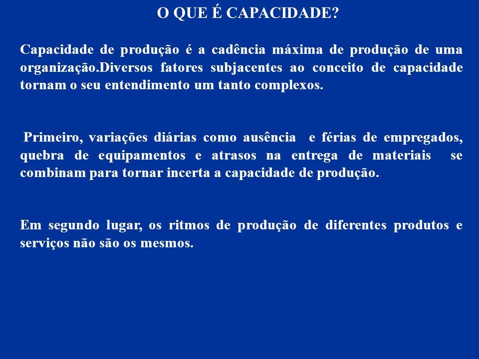 CAPACIDADE DE PROJETO 200 HORAS SEMANAIS PERDAS PLANEJADAS 60 HORAS SEMANAIS CAPACIDADE EFETIVA 140 HORAS SEMANAIS PERDAS EVITÁVEIS 60 HORAS SEMANAIS PRODUÇÃO REAL 80 HORAS SEMANAIS CAPACIDADE DE PROJETO PRODUÇÃO REAL UTILIZAÇÃO UTILIZAÇÃO E EFICIÊNCIA