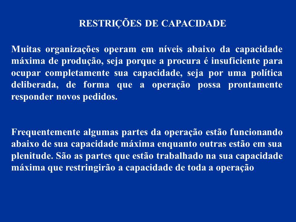 CAPACIDADE DE PROJETO 200 HORAS SEMANAIS PERDAS PLANEJADAS 60 HORAS SEMANAIS CAPACIDADE EFETIVA 140 HORAS SEMANAIS PERDAS EVITÁVEIS 60 HORAS SEMANAIS PRODUÇÃO REAL 80 HORAS SEMANAIS CAPACIDADE EFETIVA PRODUÇÃO REAL EFICIÊNCIA UTILIZAÇÃO E EFICIÊNCIA
