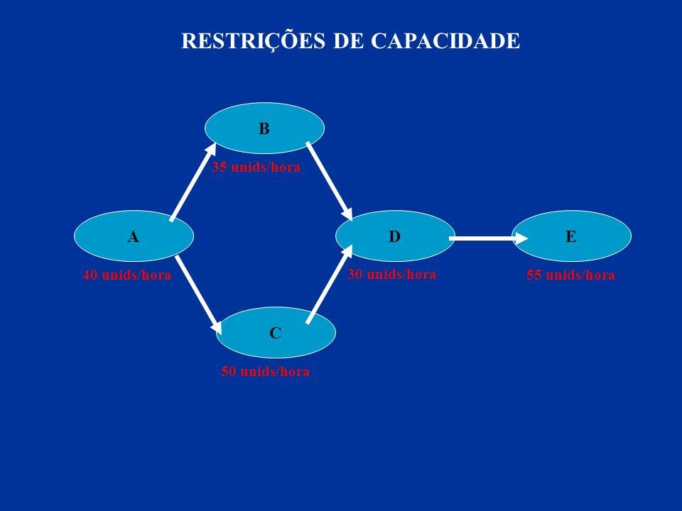 Servidor a) Sistema de estágio único e servidores em paralelo Servidor b) Sistema de estágio único e fila única c) Sistema de estágio único e filas concorrentes Servidor 1 Servidor 2 d) Sistema de estágio único e fila discriminada Sistemas de estágio único