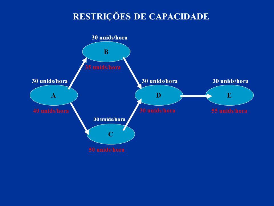 UTILIZAÇÃO = VOLUME PRODUÇÃO REAL/ CAPACIDADE DE PROJETO EFICIÊNCIA = VOLUME DE PRODUÇÃO REAL / CAPACIDADE EFETIVA CAPACIDADE EFETIVA = CAPACIDADE DE PROJETO – PERDAS PLANEJADAS VOLUME DE PRODUÇÃO REAL = CAP.