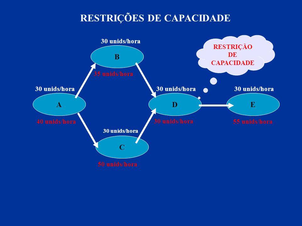 CAPACIDADE DE PROJETO 200 HORAS SEMANAIS UTILIZAÇÃO E EFICIÊNCIA
