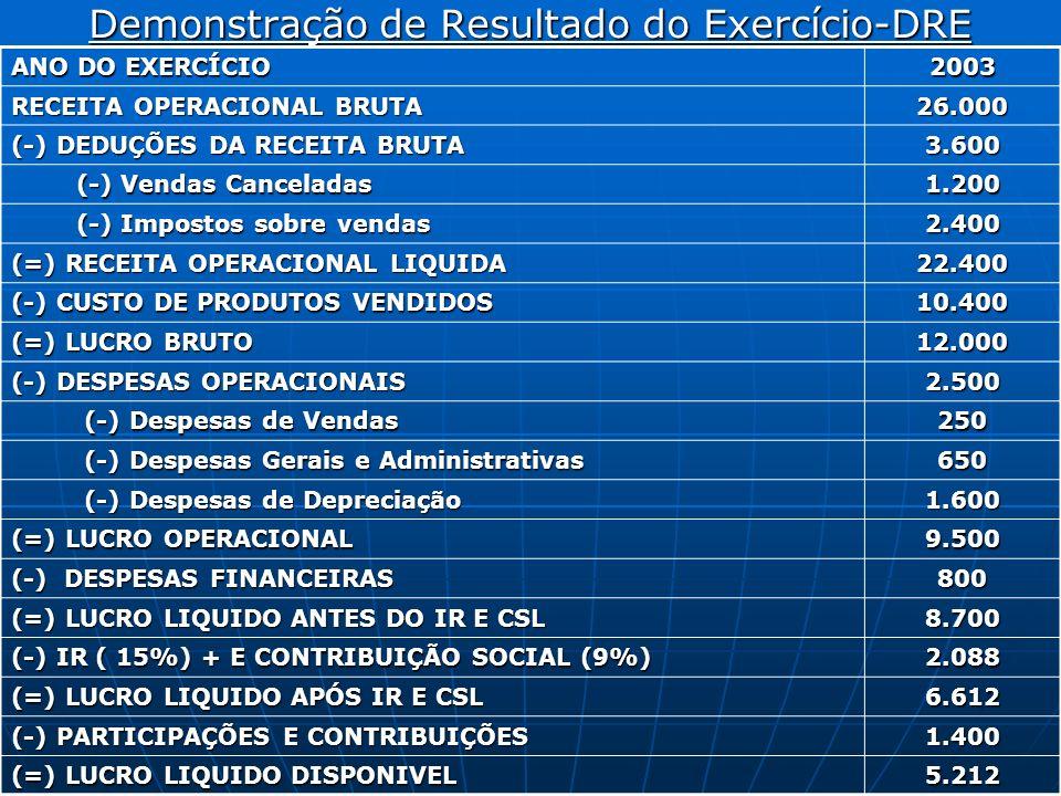 Demonstração de Resultado do Exercício-DRE ANO DO EXERCÍCIO 2003 RECEITA OPERACIONAL BRUTA 26.000 (-) DEDUÇÕES DA RECEITA BRUTA 3.600 (-) Vendas Cance