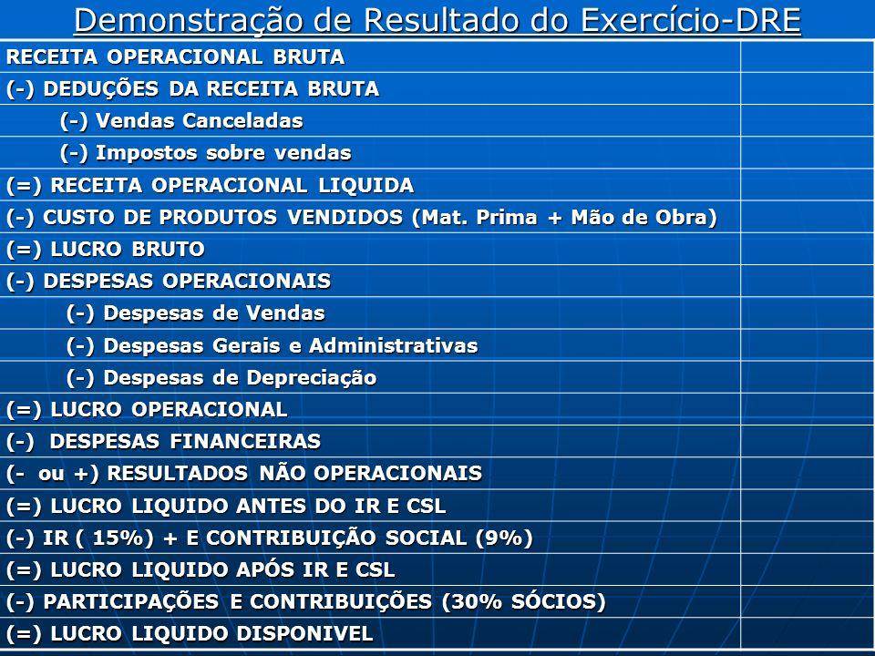 Demonstração de Resultado do Exercício-DRE RECEITA OPERACIONAL BRUTA (-) DEDUÇÕES DA RECEITA BRUTA (-) Vendas Canceladas (-) Vendas Canceladas (-) Imp