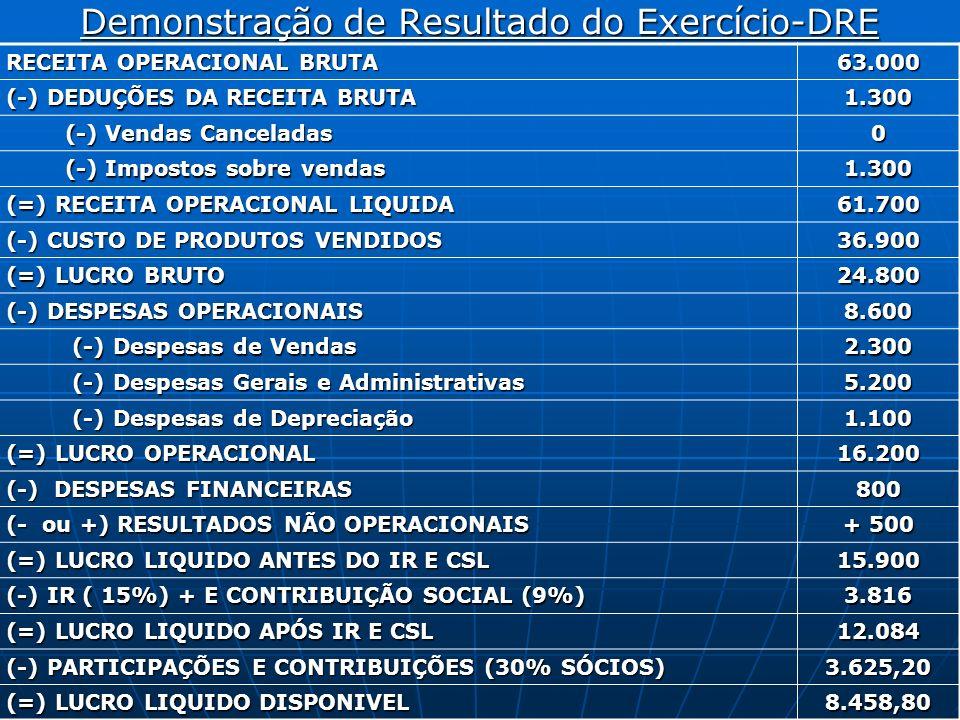 Demonstração de Resultado do Exercício-DRE RECEITA OPERACIONAL BRUTA 63.000 (-) DEDUÇÕES DA RECEITA BRUTA 1.300 (-) Vendas Canceladas (-) Vendas Cance