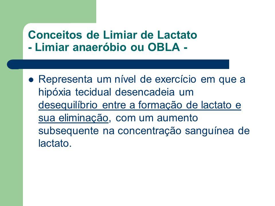 Conceitos de Limiar de Lactato - Limiar anaeróbio ou OBLA - Representa um nível de exercício em que a hipóxia tecidual desencadeia um desequilíbrio en