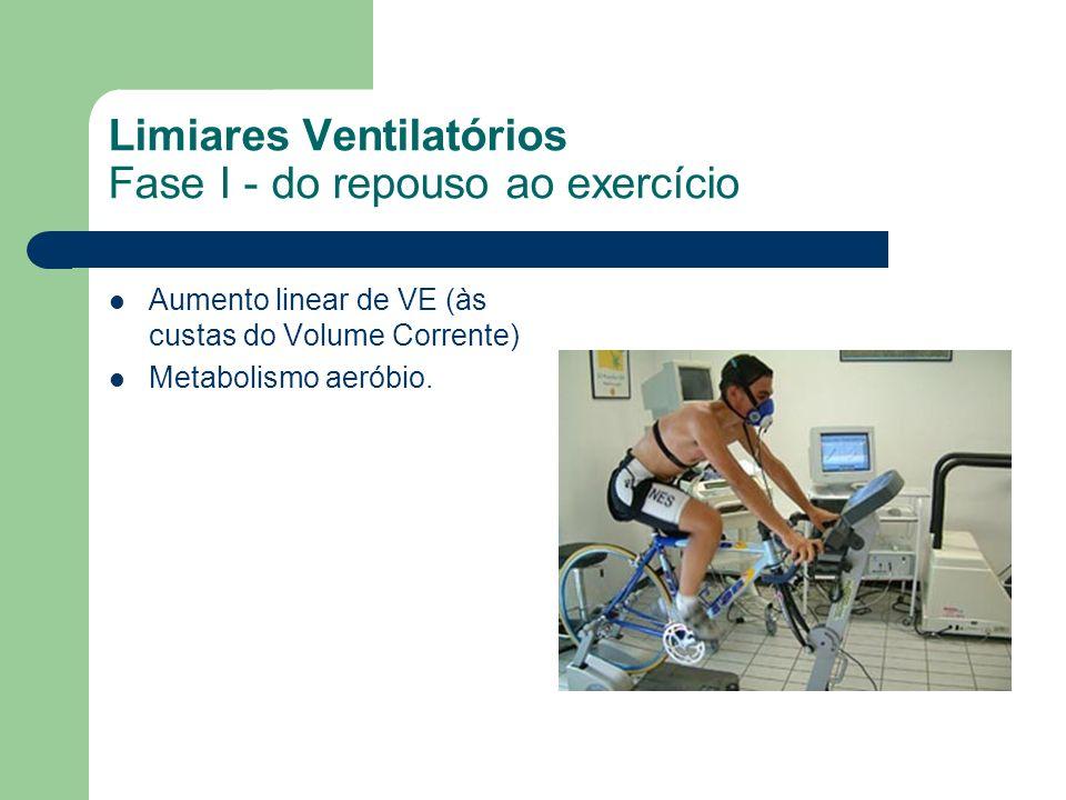 Limiares Ventilatórios Fase I - do repouso ao exercício Aumento linear de VE (às custas do Volume Corrente) Metabolismo aeróbio.