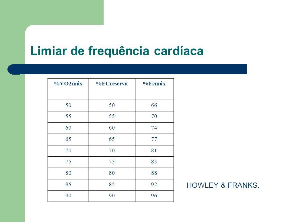 %VO2máx%FCreserva%Fcmáx 50 66 55 70 60 74 65 77 70 81 75 85 80 88 85 92 90 96 HOWLEY & FRANKS. Limiar de frequência cardíaca