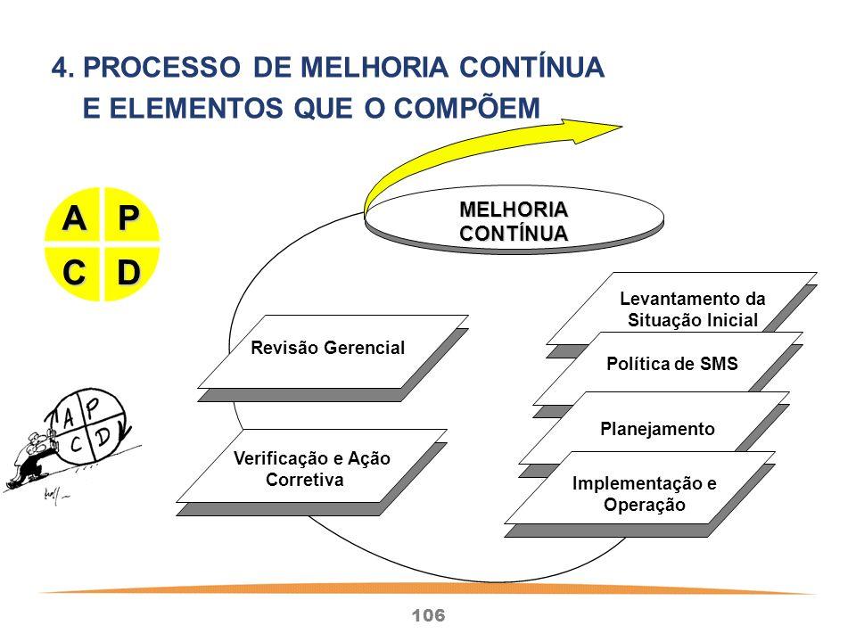 106 Revisão Gerencial Verificação e Ação Corretiva Levantamento da Situação Inicial Política de SMS Planejamento Implementação e Operação MELHORIACONTÍNUA P D A C 4.