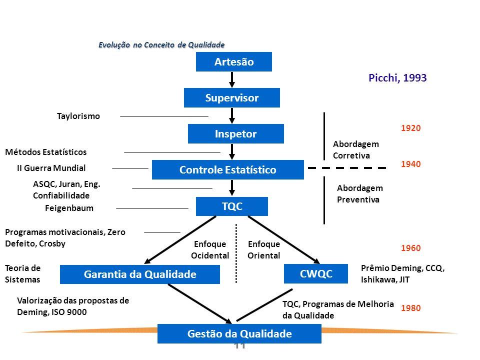 11 Evolução no Conceito de Qualidade Artesão Supervisor Inspetor Controle Estatístico TQC Garantia da Qualidade CWQC Gestão da Qualidade Métodos Estatísticos Taylorismo II Guerra Mundial ASQC, Juran, Eng.