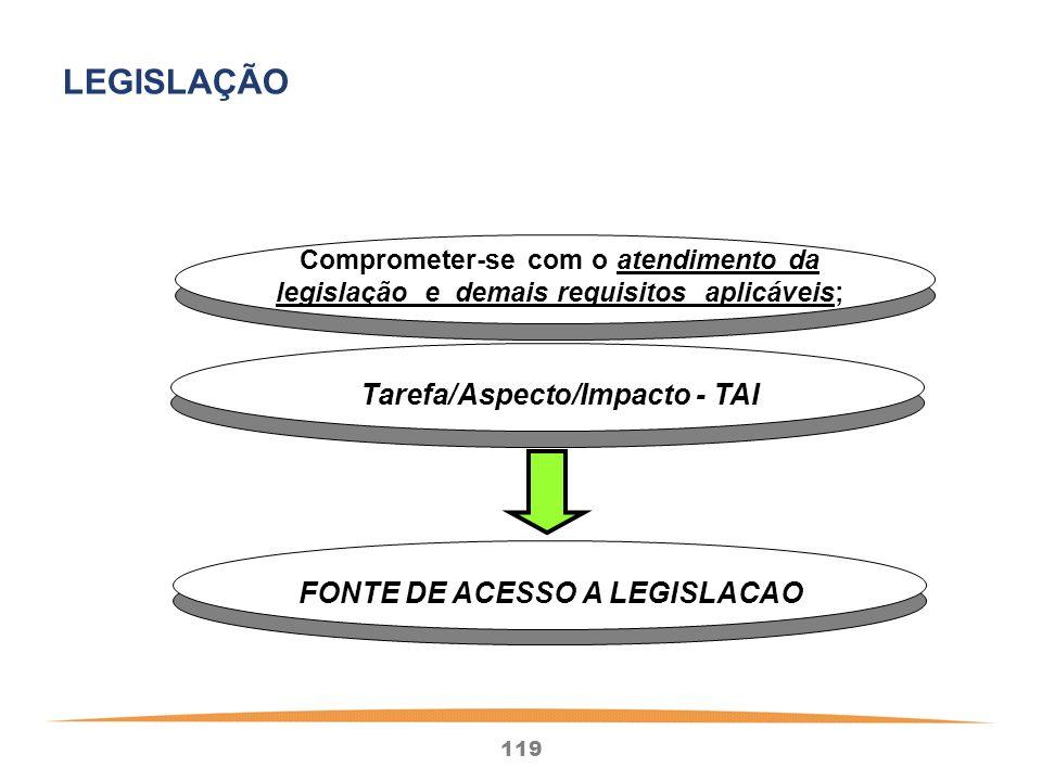119 Tarefa/Aspecto/Impacto - TAI FONTE DE ACESSO A LEGISLACAO LEGISLAÇÃO Comprometer-se com o atendimento da legislação e demais requisitos aplicáveis;
