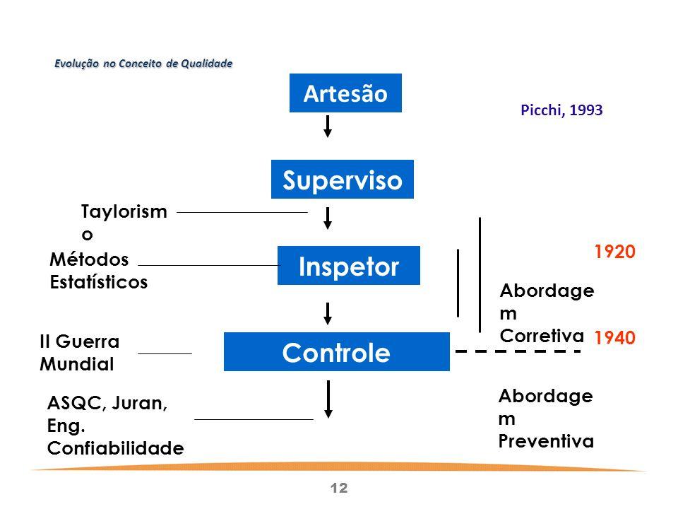 12 Evolução no Conceito de Qualidade Artesão Superviso r Inspetor Controle Estatístico Métodos Estatísticos Taylorism o II Guerra Mundial ASQC, Juran, Eng.