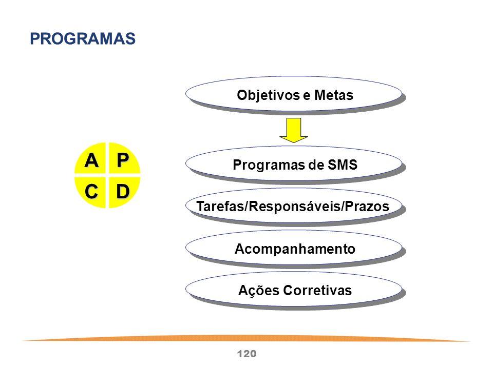 120 Objetivos e Metas Programas de SMS Tarefas/Responsáveis/Prazos Acompanhamento Ações Corretivas P D A C PROGRAMAS