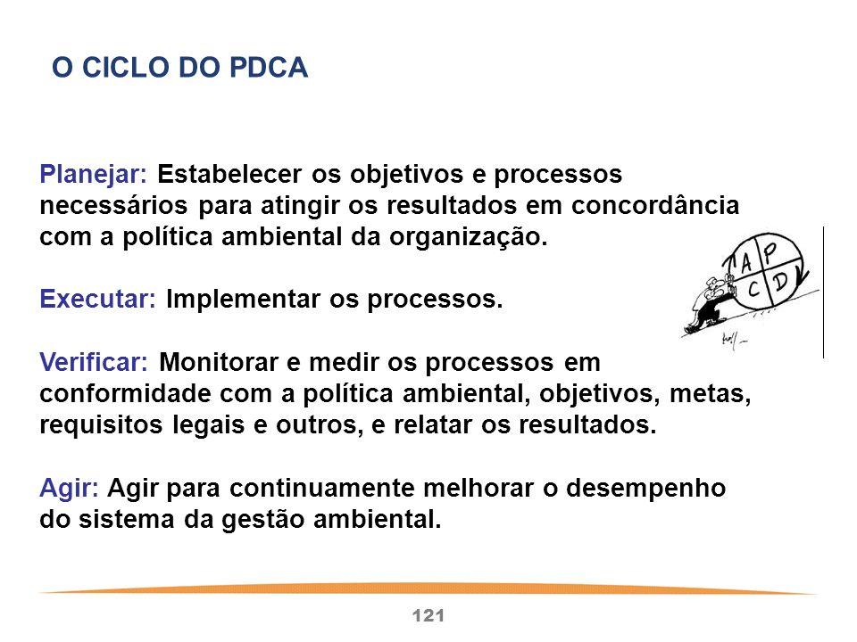 121 Planejar: Estabelecer os objetivos e processos necessários para atingir os resultados em concordância com a política ambiental da organização.