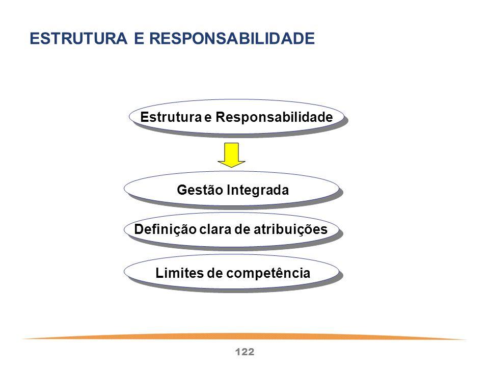 122 Estrutura e Responsabilidade Gestão Integrada Definição clara de atribuições Limites de competência ESTRUTURA E RESPONSABILIDADE