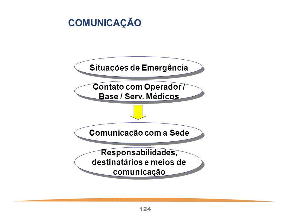 124 Situações de Emergência Contato com Operador / Base / Serv.