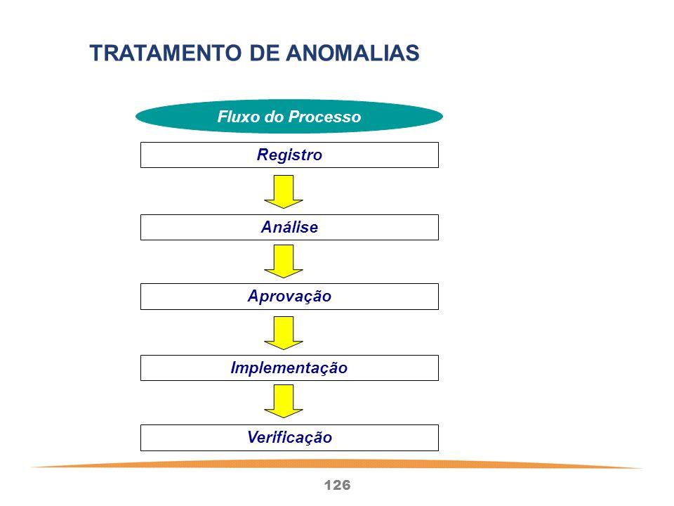 126 Registro Análise Aprovação Implementação Fluxo do Processo Verificação TRATAMENTO DE ANOMALIAS