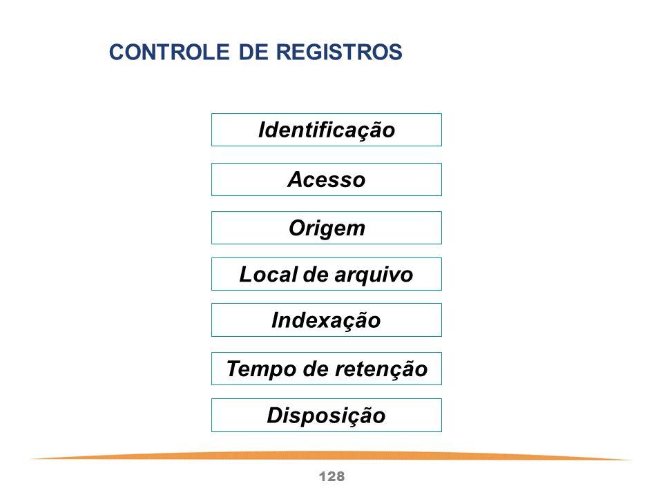 128 Identificação Acesso Origem Local de arquivo Indexação Tempo de retenção Disposição CONTROLE DE REGISTROS