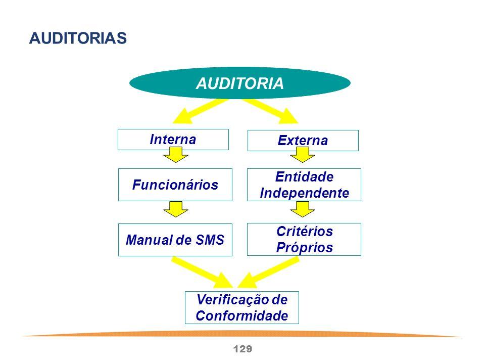 129 AUDITORIA Interna Externa Funcionários Entidade Independente Manual de SMS Critérios Próprios Verificação de Conformidade AUDITORIAS