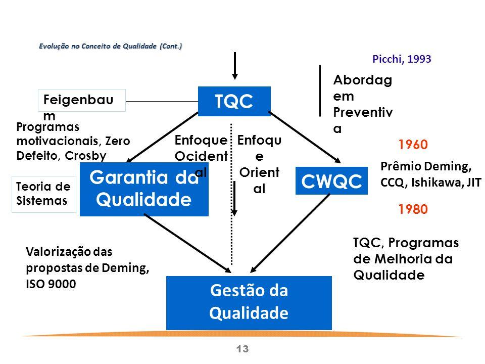 13 Evolução no Conceito de Qualidade (Cont.) CWQC TQC Garantia da Qualidade Gestão da Qualidade Feigenbau m Abordag em Preventiv a 1960 1980 Teoria de Sistemas Programas motivacionais, Zero Defeito, Crosby Prêmio Deming, CCQ, Ishikawa, JIT Valorização das propostas de Deming, ISO 9000 TQC, Programas de Melhoria da Qualidade Enfoqu e Orient al Enfoque Ocident al Picchi, 1993